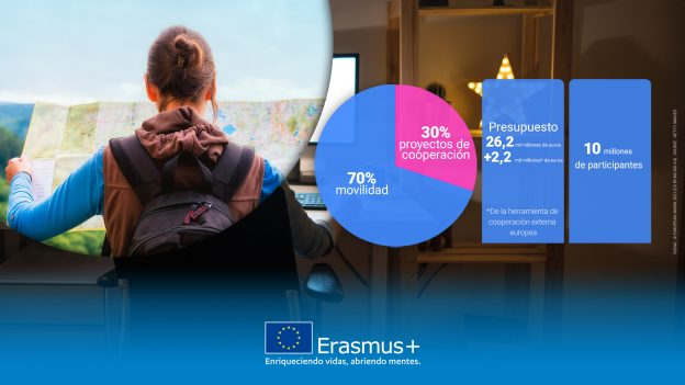 Erasmus Plus Formacion Profesional FP 2021